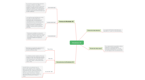 Mind Map: Modelado 3D