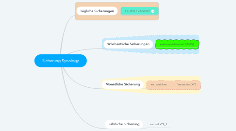Mind Map: Sicherung Synology