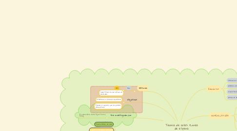 Mind Map: Teoria de colas /Linea de espera