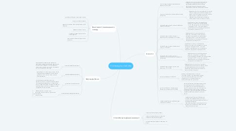 Mind Map: Станок для гоління