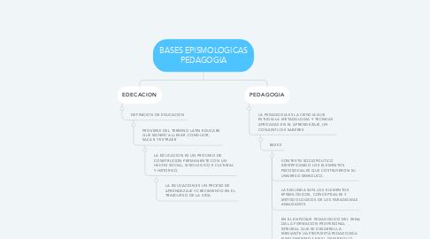 Mind Map: BASES EPISMOLOGICAS PEDAGOGIA