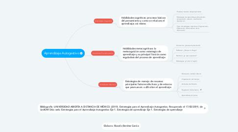 Mind Map: Aprendizaje Autogestivo