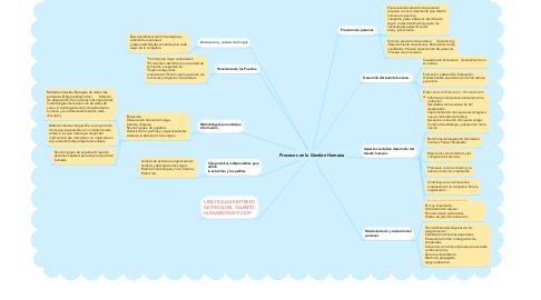 Mind Map: Procesos en la Gestión Humana