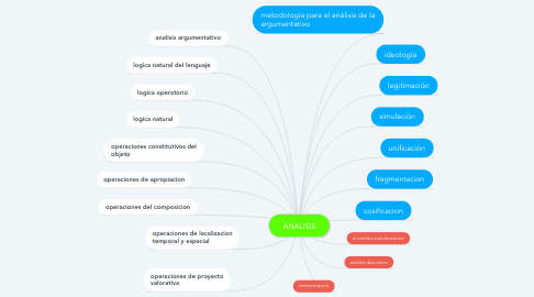 Mind Map: ANALISIS