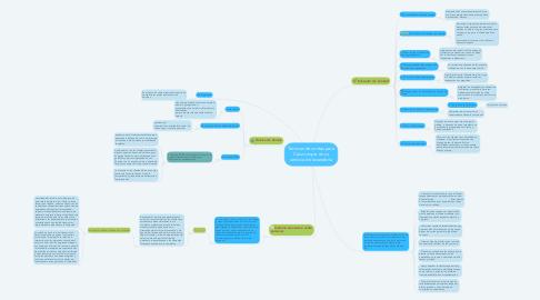Mind Map: Técnicas de ventas para Casa Limpia en su servicio de lavandería