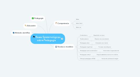 Mind Map: Bases Epistemológicas sobre Pedagogía
