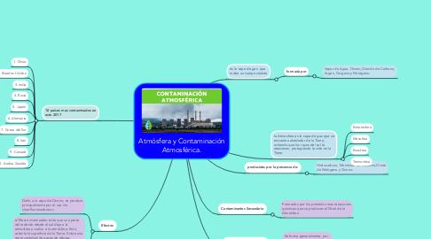 Mind Map: Atmósfera y Contaminación Atmosférica.