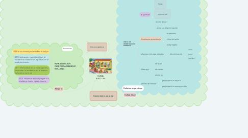 Mind Map: UNIVERSIDAD DE SAN CARLOS DE GUATEMALA