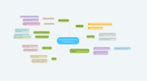 Mind Map: Prestaciones de Servicios Profesionales.
