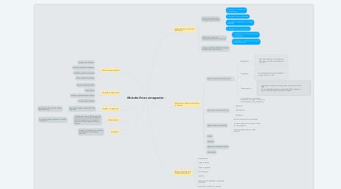 Mind Map: Metodos fisicos emergentes