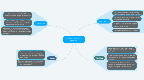 Mind Map: Ciclos de vida de un producto.