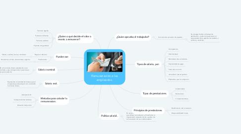 Mind Map: Remuneración a los empleados.