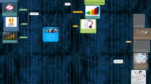 Mind Map: Caracterización de programas de Optimización de tecnologías de la información