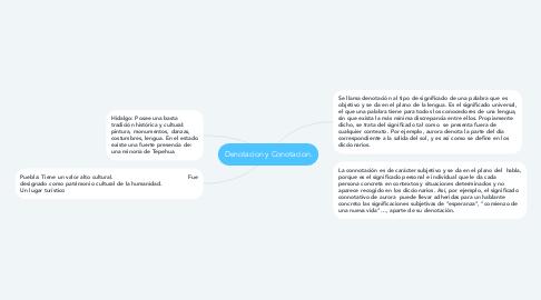 Mind Map: Denotacion y Conotacion.
