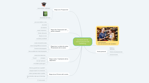Mind Map: La mezcla de las comunicaciones del marketing,