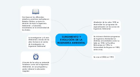Mind Map: SURGIMIENTO Y EVOLUCIÓN DE LA INGENIERÍA AMBIENTAL
