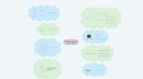 Mind Map: DESECHOS SÓLIDOS HOSPITALARIOS