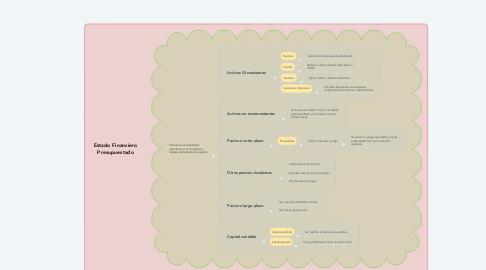Mind Map: Estado Financiero Presupuestado