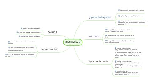 Mind Map: DISGRAFIA