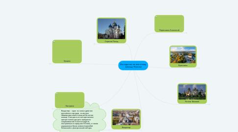 Mind Map: Экскурсия по золотому кольцу России