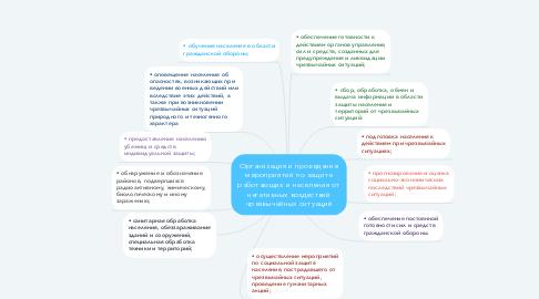 Mind Map: Организация и проведение мероприятий по защите работающих и населения от негативных воздествий чрезвычайных ситуаций