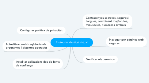 Mind Map: Protecció identitat virtual