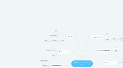 Mind Map: 1er Réseau Social associatif local