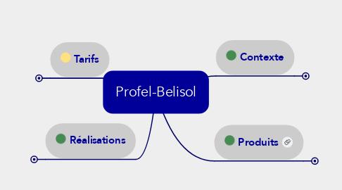 Mind Map: Profel-Belisol
