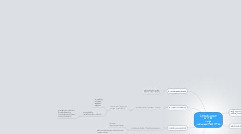 Mind Map: Teemu Leinonen 8.12.11 vvop (Leinonen 2008, 2010)