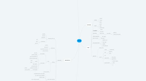 Mind Map: SENS