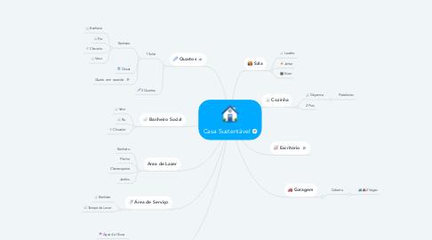 Mind Map: Casa Sustentável
