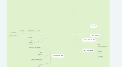 Mind Map: INFLUENCIA DE LA IGLESIA CATOLICA EN LA MÚSICA