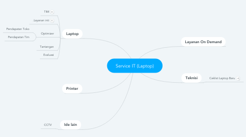 Mind Map: Service IT (Laptop)