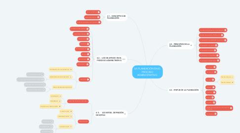 Mind Map: LA PLANEACIÓN EN EL PROCESO ADMINISTRATIVO.