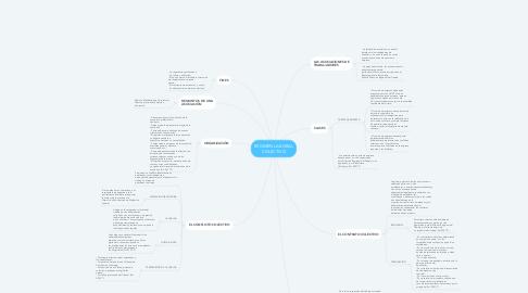 Mind Map: RÉGIMEN LABORAL COLECTIVO