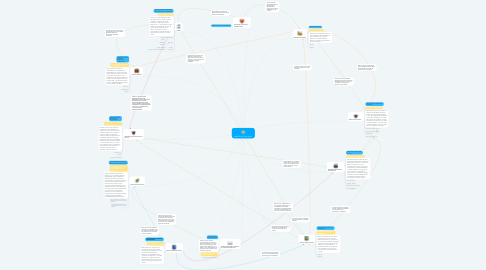 Mind Map: MAPA SOCIAL JOSÉ ÁNGEL