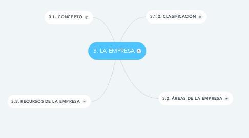Mind Map: 3. LA EMPRESA