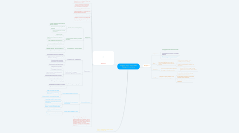 Mind Map: Chapters 4 and 5: Universal Design for Learning