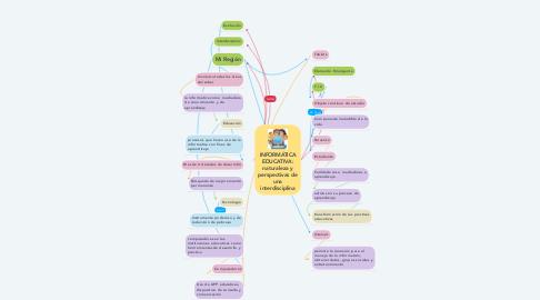 Mind Map: INFORMÁTICA EDUCATIVA: naturaleza y perspectivas de una interdisciplina