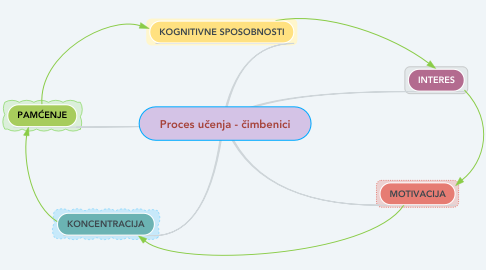 Mind Map: Proces učenja - čimbenici