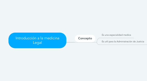 Mind Map: Introducción a la medicina Legal
