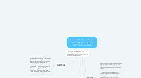 Mind Map: Paisaje Cultural Cafetero de Colombia (PCCC) como patrimonio mundial