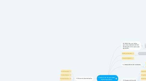 Mind Map: Control en el proceso Administrativo