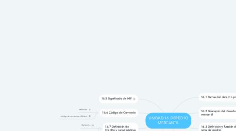 Mind Map: UNIDAD 16. DERECHO MERCANTIL