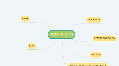Mind Map: VIDEO JUEGOS