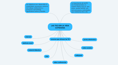 Mind Map: LAS TICS EN LA VIDA COTIDIANA