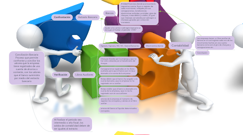 Mind Map: Conciliación Bancaria Proceso que permite confrontar y conciliar los valores que la empresa tiene registrados de una cuenta de ahorros o corriente, con los valores que el banco suministra por medio del extracto bancario