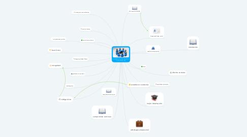 Mind Map: GOBIERNO CORPORATIVO Y AUDITORÍA RSE