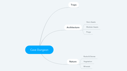 Mind Map: Cave Dungeon