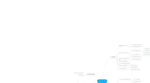 Mind Map: Diagrama EAP